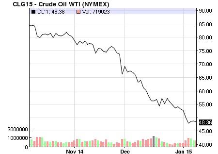 The price of oil has been in freefall since late last year. SOURCE: NASDAQ